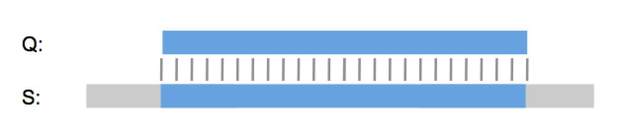 best-alignment